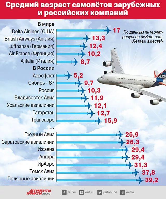 Сколько самолётов падает в год