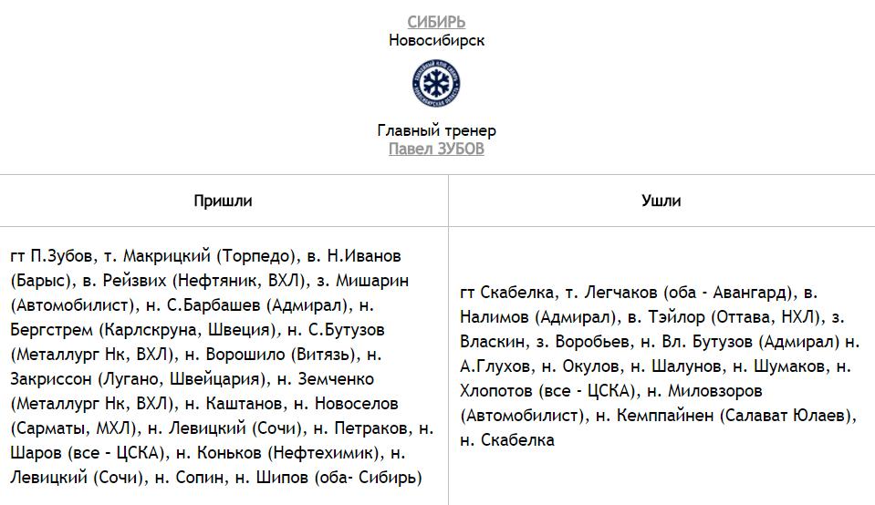 Таблица переходов ХК «Сибирь» фото