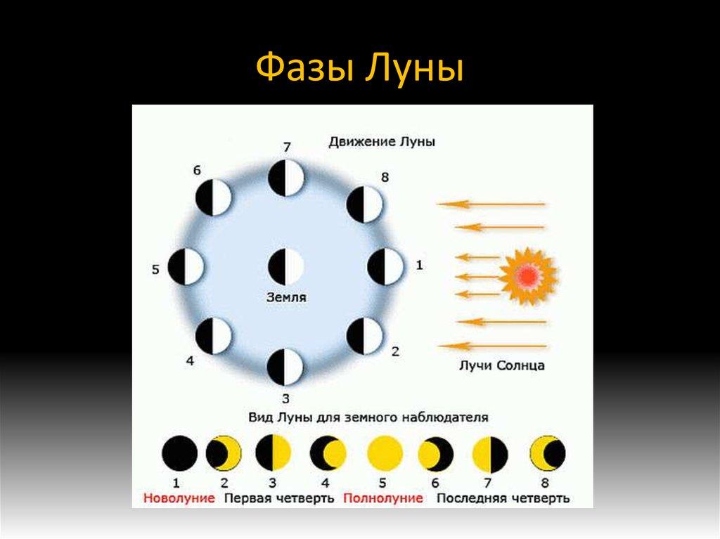 Главные фазы луны и как использовать в личных целях фото