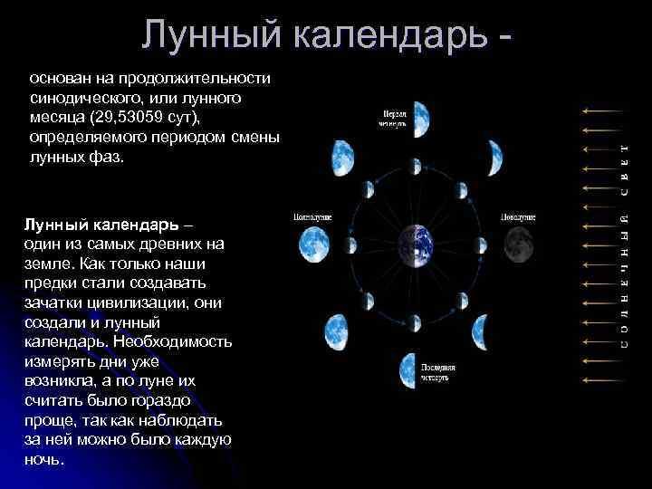Интересные факты о лунном календаре фото
