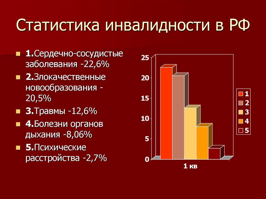 Какая статистика инвалидов в России фото