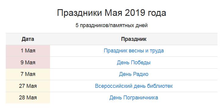 Какие праздники будут отмечать россияне в мае фото