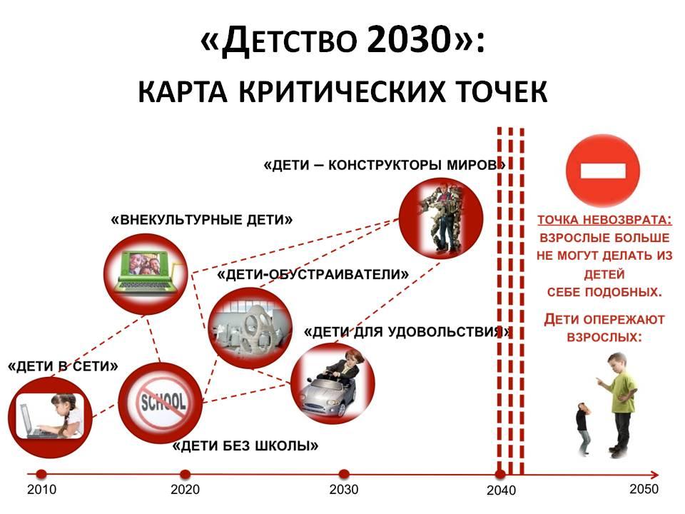 Основная суть проекта «Дети-2030» фото