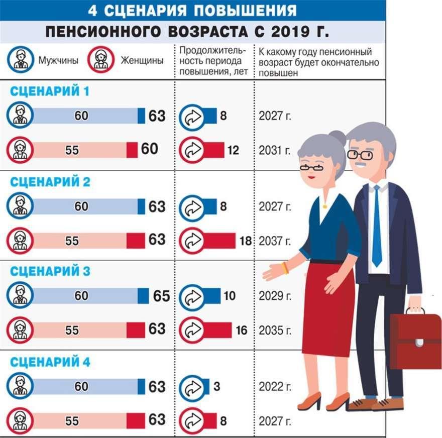 Основные цели закона о пенсии 2019 фото
