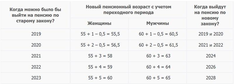 Особенности начисления прибавки к пенсии фото