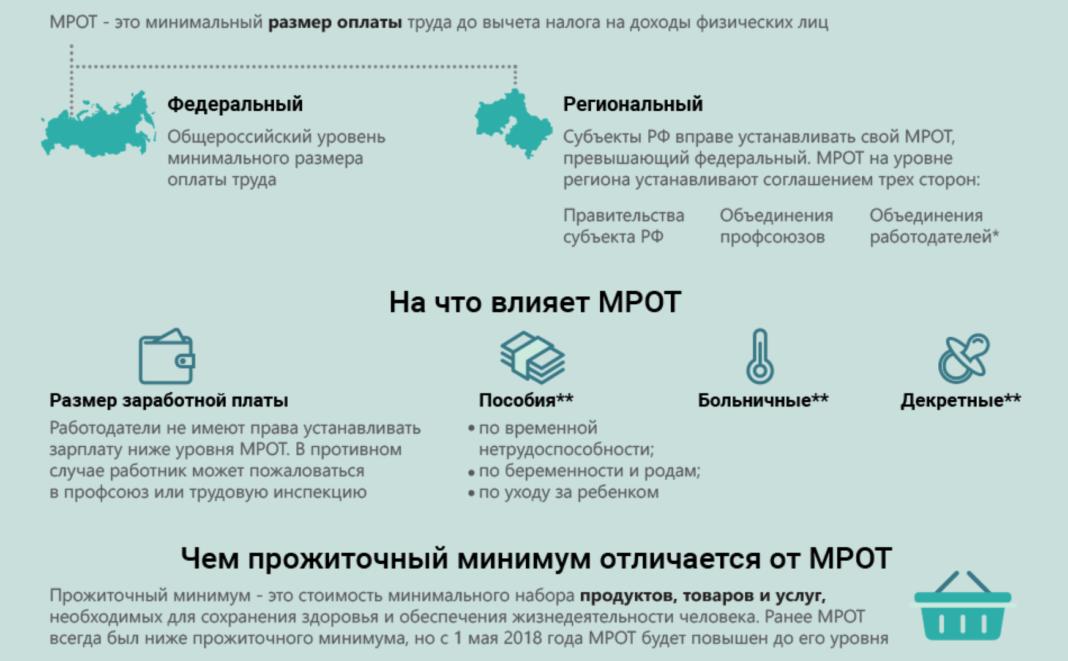Особые случаи выплаты МРОТ ниже минимума фото