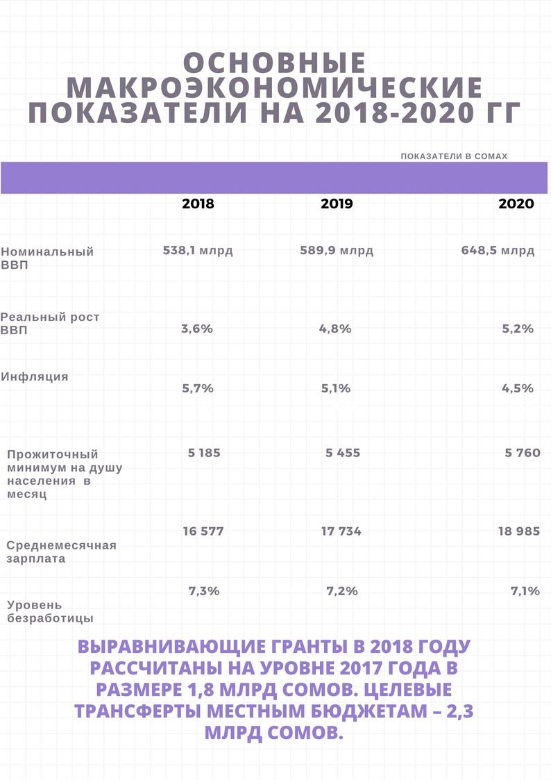 Улучшение макроэкономических показателей в России фото