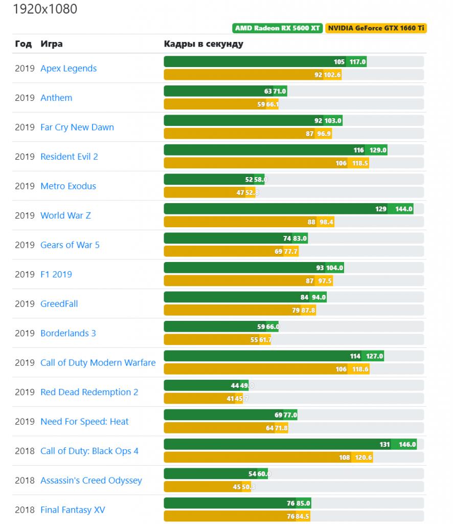 GeForce GTX 1660 – лучшая за свои деньги?