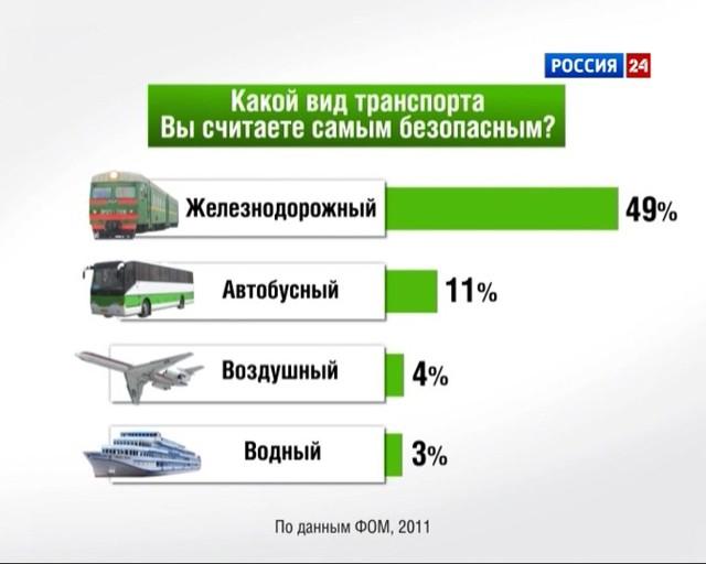 Статистика самого безопасного вида транспорта