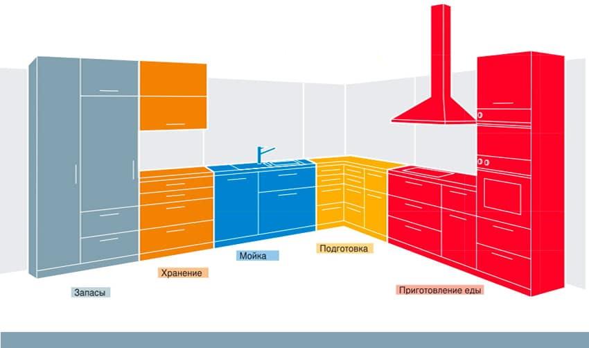 Как самому спланировать пространство кухни – рассказывает салон Mobilicasa