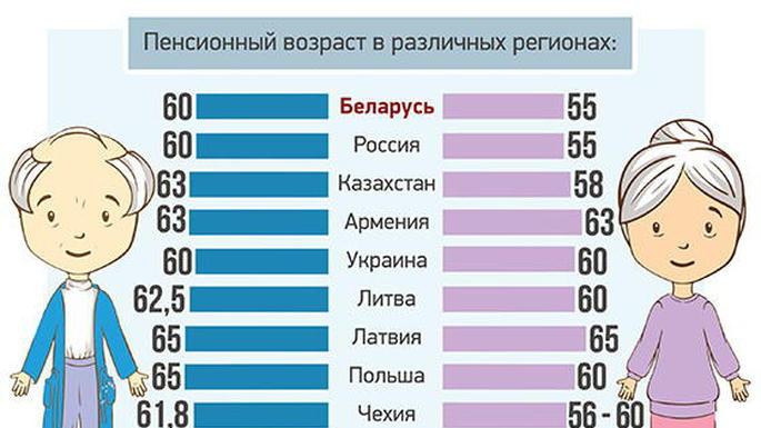 Пенсионный возраст мужчин из отдельных стран на 2018 фото