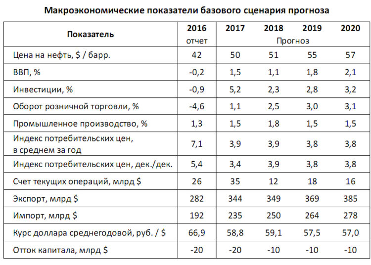 Изображение - Индекс потребительских цен на 2019 год от минэкономразвития Aktualnyj-pokazatel-na-2019-god-foto