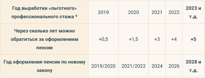 Льготная пенсия медработникам в 2019 году