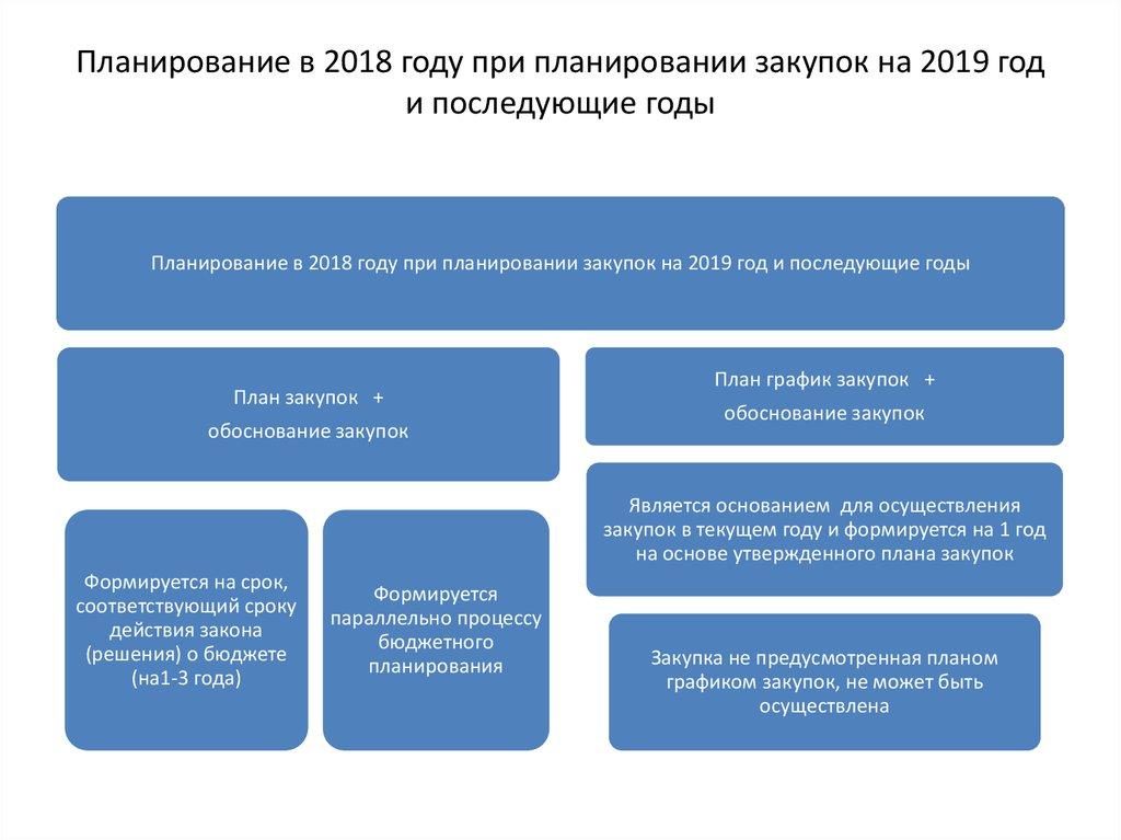 Этапы планирования закупок на 2019 год фото
