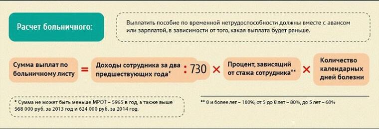 Как производится расчет больничного листа фото