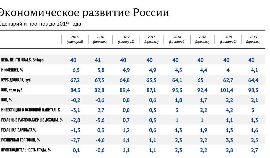 Какие программы помогут России адаптироваться к внешним условиям фото