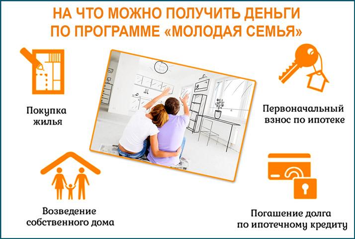 вопросы по программе молодая семья