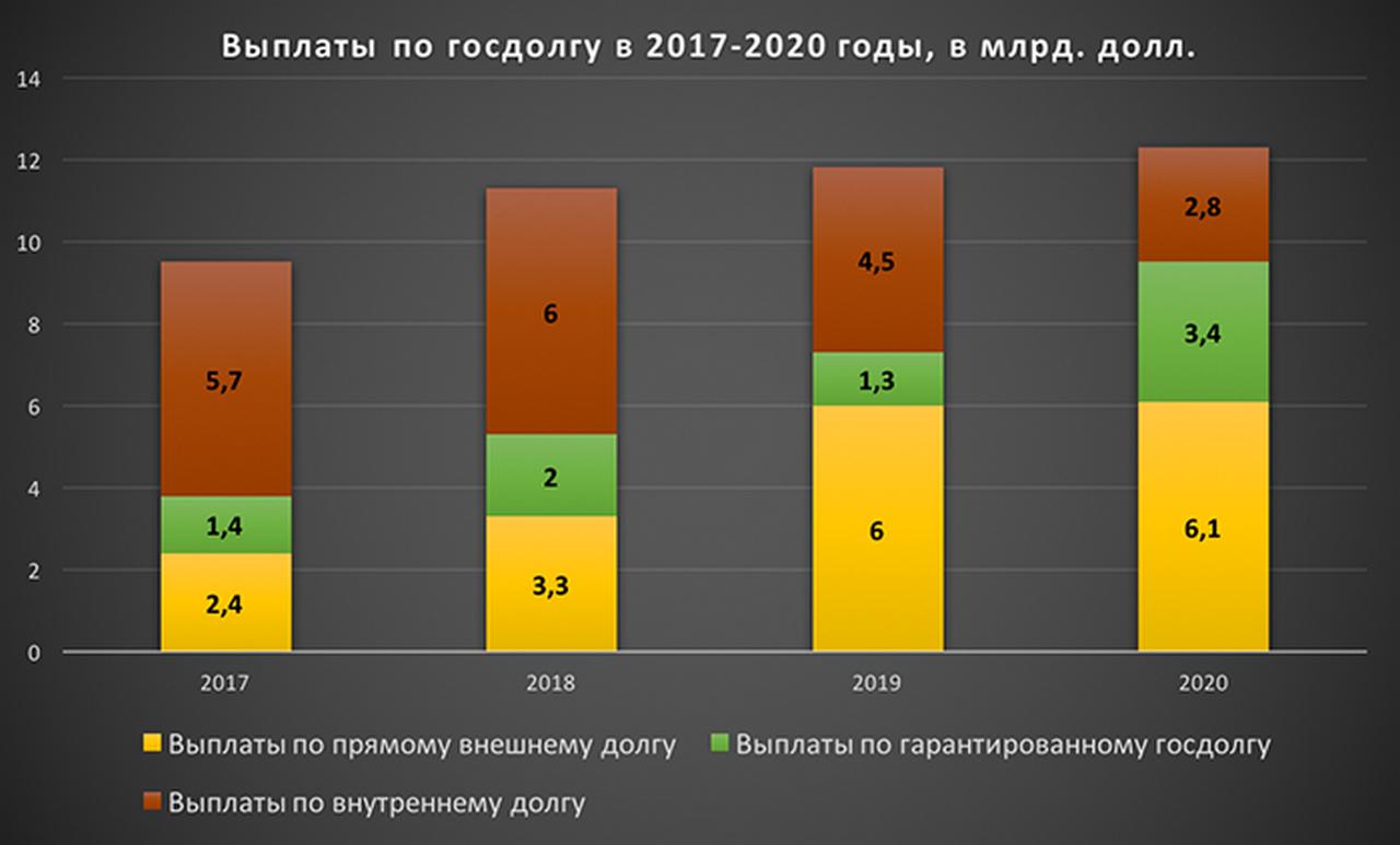 Общий размер внешнего долга РФ в 2019 году фото