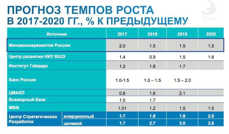Изображение - Индекс потребительских цен на 2019 год от минэкономразвития Osnovnye-minusy-rascheta-foto