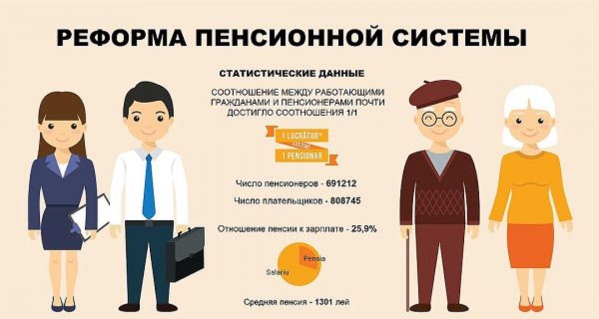 Реформирование пенсионной системы фото