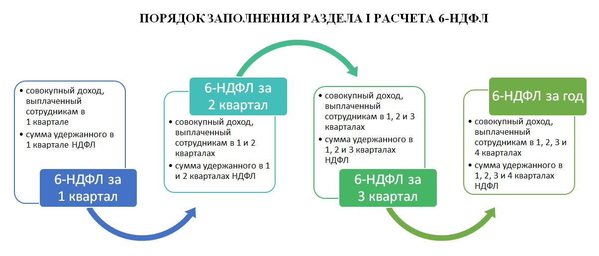 Изображение - 6 ндфл с 2019 года пример заполнения и сроки сдачи Zachem-nuzhna-6-forma-NDFL-foto
