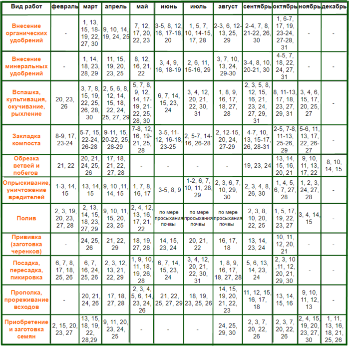 Лунный посевной календарь на 2019 год садовода и огородника – таблица