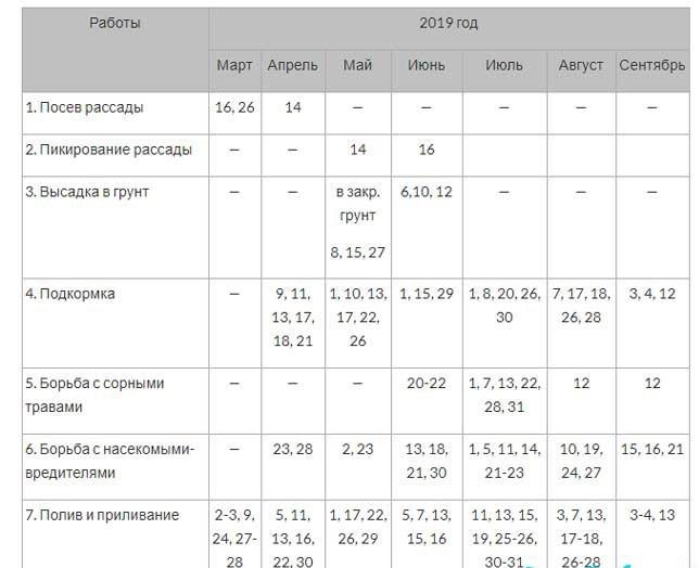 Посевной календарь для жителей Сибири на 2019 год фото
