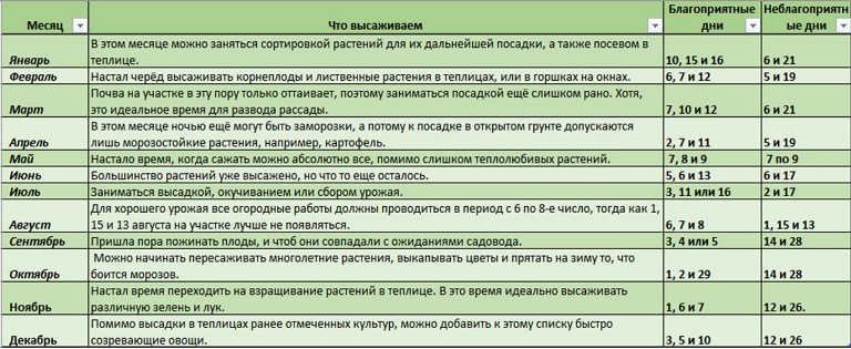 Посевной календарь для жителей средней полосы России на 2019 год фото