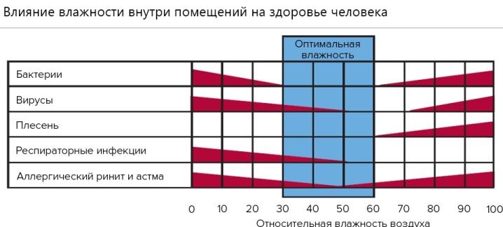 Комнатные гигрометры: назначение, виды и выбор
